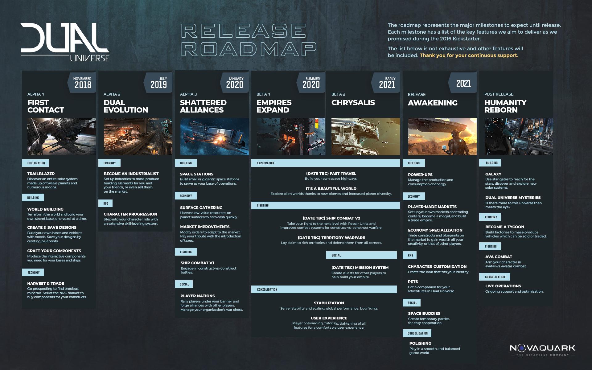 Dual Universe / Обновлённая дорожная карта разработки и планы после запуска  / ММОзговед