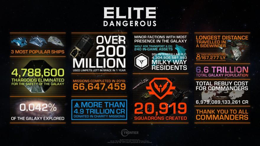 Elite: Dangerous: Пять лет жизни вселенной