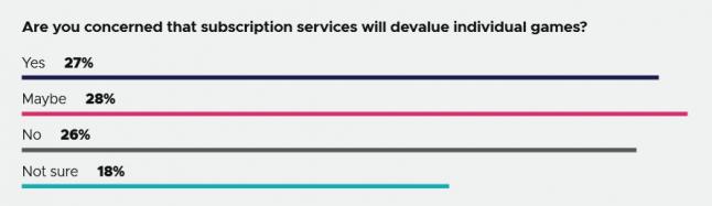 Игровая индустрия: GDC-опрос: Обесценят ли подписочные сервисы каждую отдельную игру?
