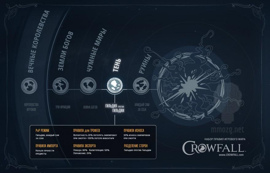 Crowfall: Стартовал бета-тест