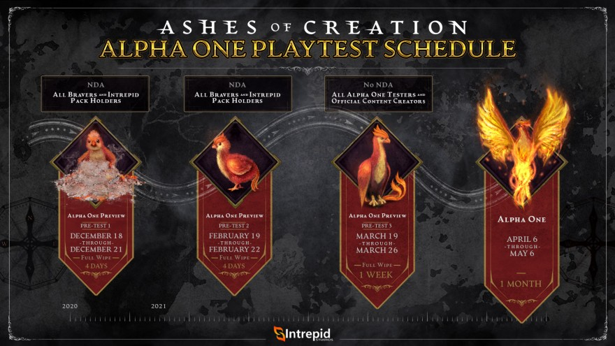 Ashes of Creation: Новые сроки Alpha One