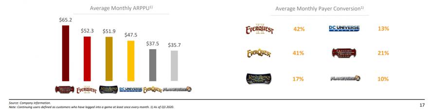 MMO-индустрия: Daybreak с шестью активными MMO купили за 300 миллионов