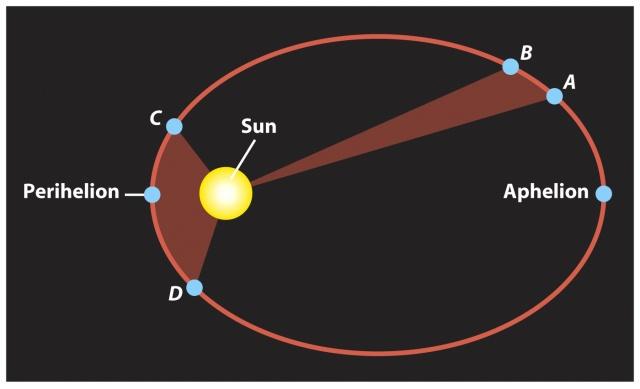 Kerbal Space Program: Второй закон Кеплера: За одно и то же время планета закрашивает секторы одинаковой площади