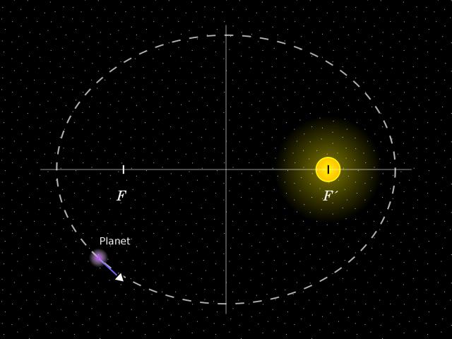Kerbal Space Program: Орбитальная механика и законы Кеплера