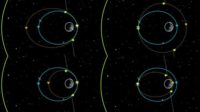 Kerbal Space Program: Импульсы вдоль оси движения изменяют высоту апогея и перигея