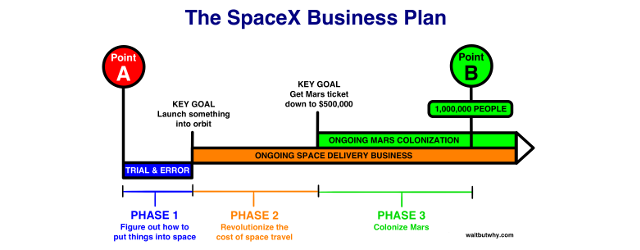 Космос: Элон Маск, SpaceX и Марс
