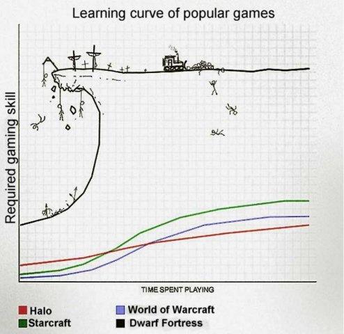 Кривая обучения dwarf fortress