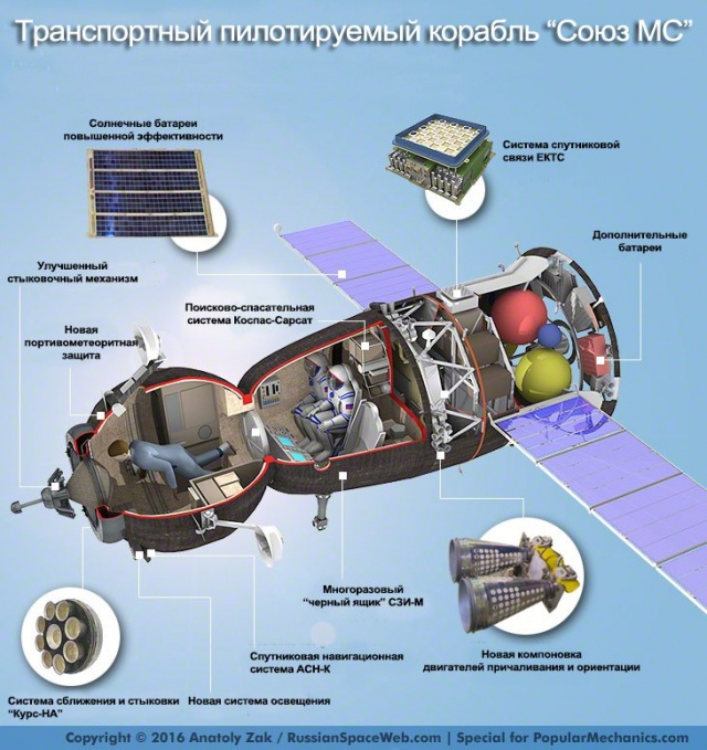 Космос: Союз МС. 9 минут до космоса