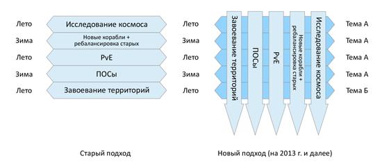EVE-online: Краткий обзор изменений в грядущем патче Retribution 1.1
