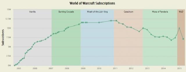 World of Warcraft: Позлорадствования псто.