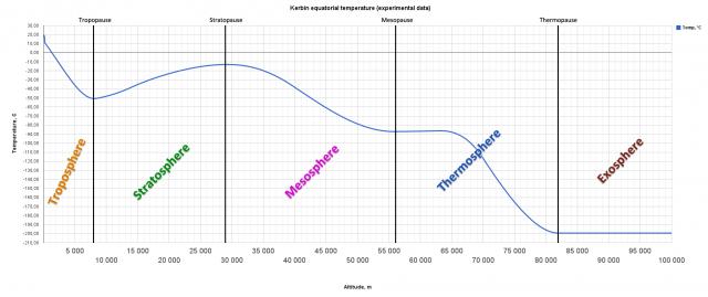 Kerbal Space Program: Строение атмосферы Кербина