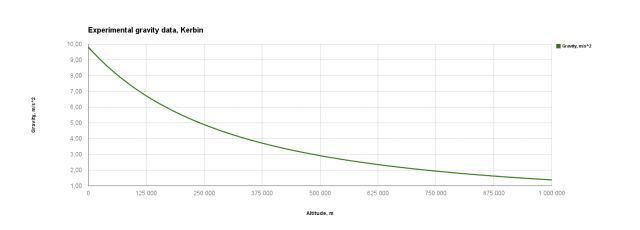 Kerbal Space Program: BPSP-1K gravity data results