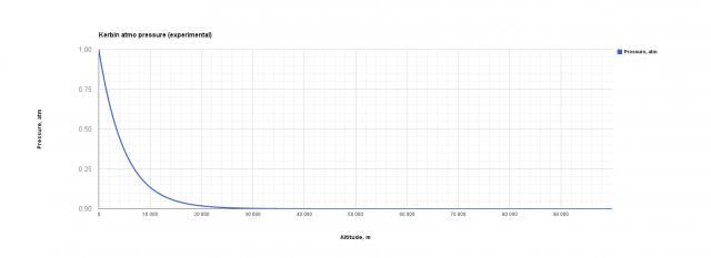 Kerbal Space Program: BPSP-1K Atmo pressure data results