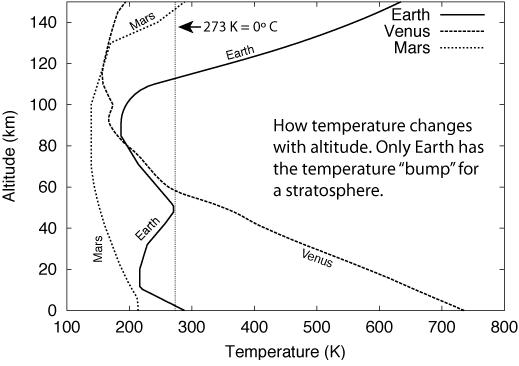 Kerbal Space Program: Атмосферы Земли, Марса и Венеры