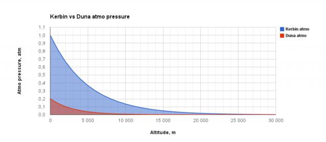 Kerbal Space Program: Сравнение давления атмосфер Кербина и Дюны