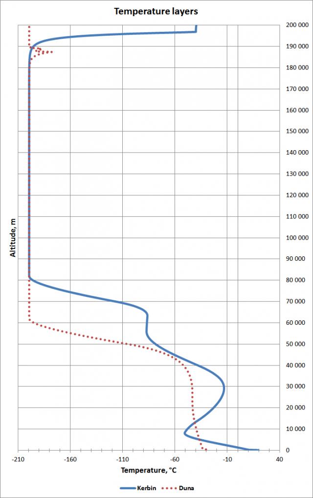 Kerbal Space Program: Сравнение температурных слоев Кербина и Дюны