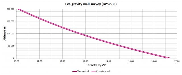 Kerbal Space Program: Сравнительный график гравитационного колодца Ив
