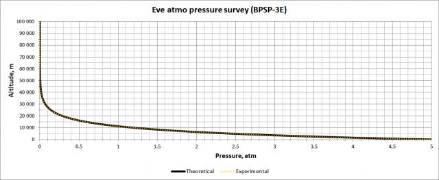Kerbal Space Program: Сравнительный график атмосферного давления Ив