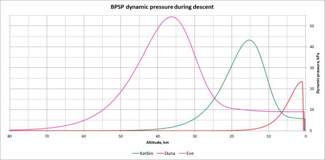 Kerbal Space Program: График динамического давления