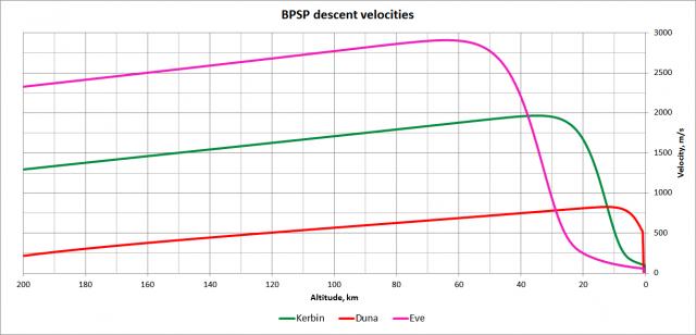 Kerbal Space Program: Скорость спуска зонда BPSP