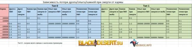 Black Desert: Зависимость потерь персонажа от смерти
