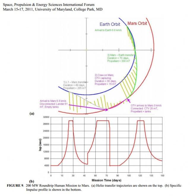 200 MW Roundtrip Human Mission to Mars.