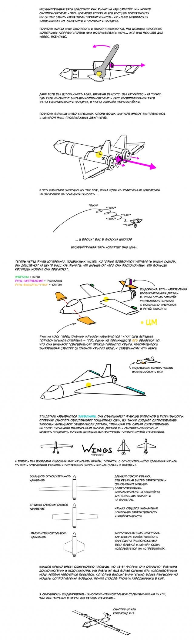 Kerbal Space Program: Базовый самолётный дизайн
