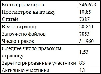 ArcheAge: Блог им. Jolly: ArcheageWiki.ru - русская неофициальная Wiki по Archeage