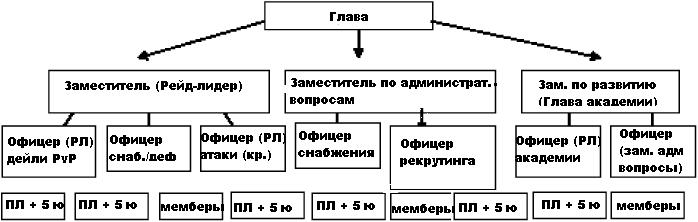 Black Desert: Клановые механики: структура клана