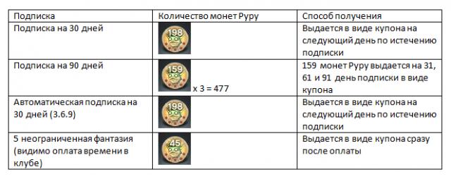ArcheAge: Монеты Руру