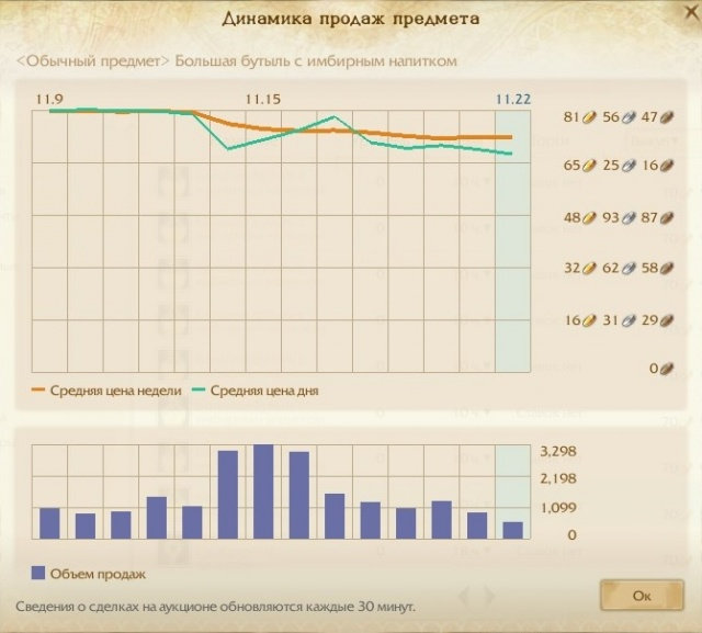 Скрин с динамикой продаж баночек на ОР без кд
