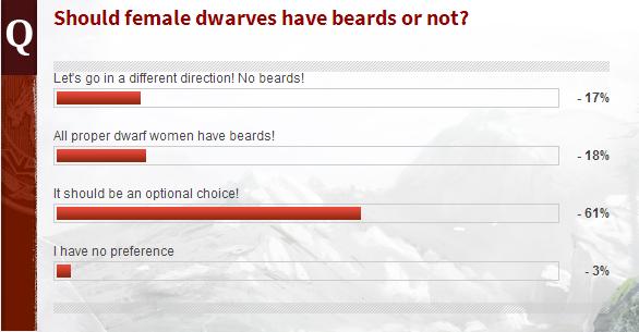 EverQuest Next: Голосование - Должни ли дварфы-женщины иметь бороду?