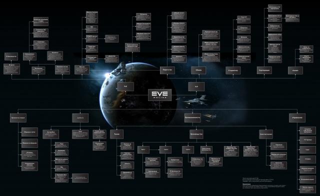 EVE Online: Мы заядлые читатели сообщества