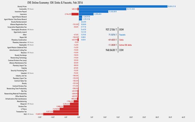 EVE Online: Игры с экономикой