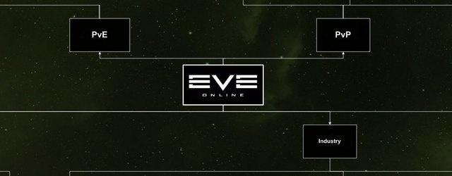 EVE Online: Чем занятся в EvE