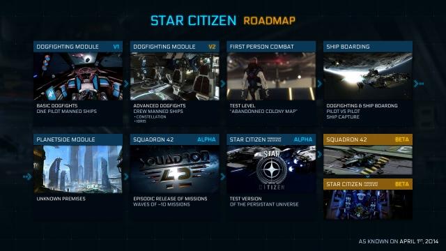 План разработки Star Citizen (от 01.04.2014)