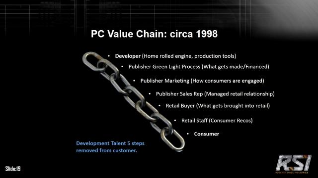 Классическая цепочка Разработчик-Потребитель (с 1998 года)