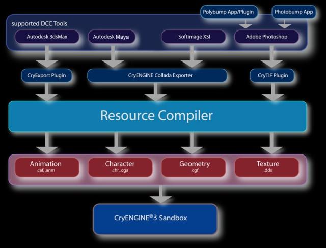 Star Citizen: Блок-схема компиляции в CryEngine