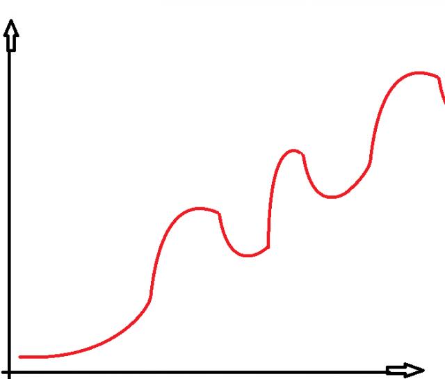 MMO-индустрия: Основы геймдизайна для геймеров. Пила сложности и яма монетизации.