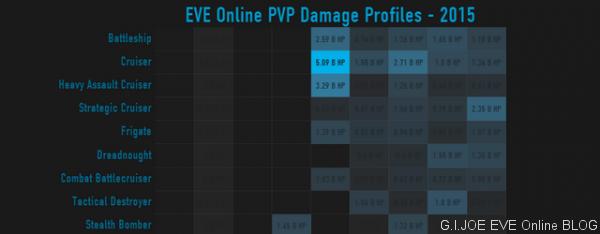 EVE Online: Тяжелые сетки для линкоров