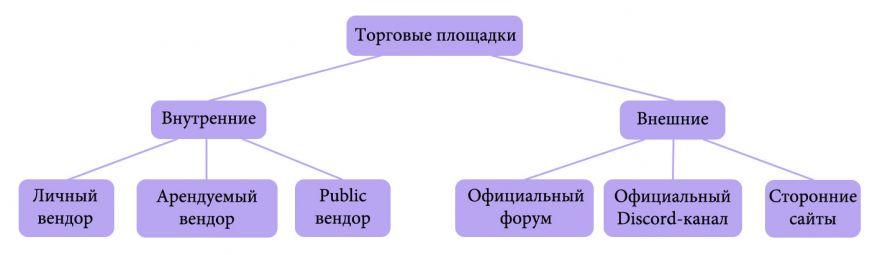 Shroud of the Avatar: Обзор торговой системы в SotA.