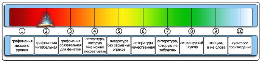 Книги: ЛитРПГ: Шкуры из стали - Д. Владимиров