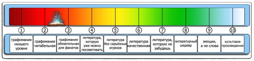 Книги: ЛитРПГ: Карты Судьбы - А. Емельянов и С. Савинов