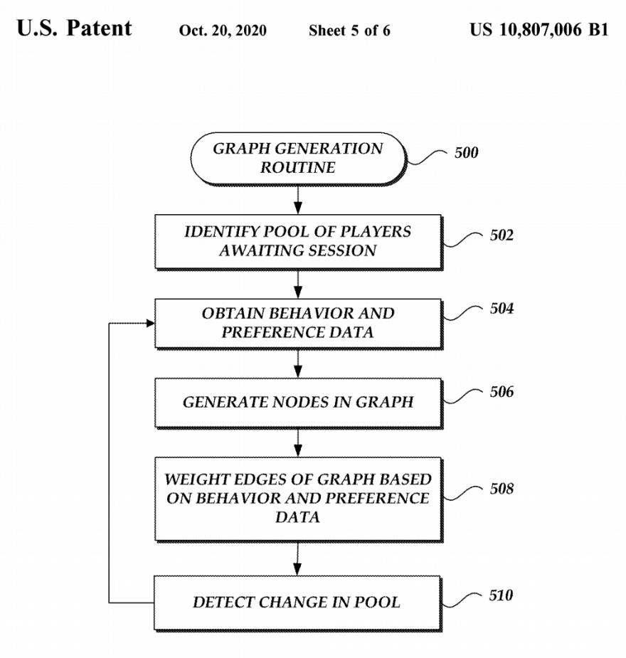 MMO-индустрия: Amazon запатентовала метод группировки токсичных игроков вместе