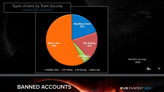 EVE Online: Диаграмма