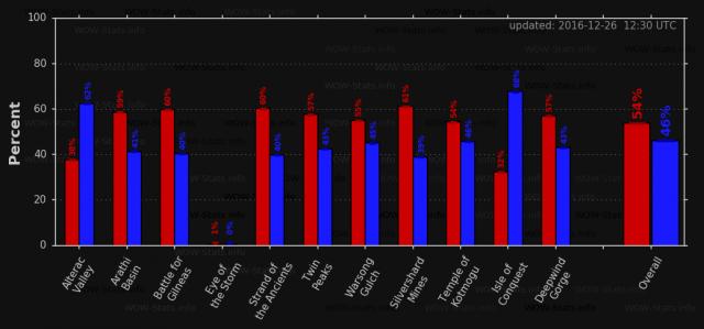 World of Warcraft: Блог им. tebra_n: О пользе статистики (ответ на главный вопрос WoW - если Альянс да на Орду налезет, кто кого сборет)