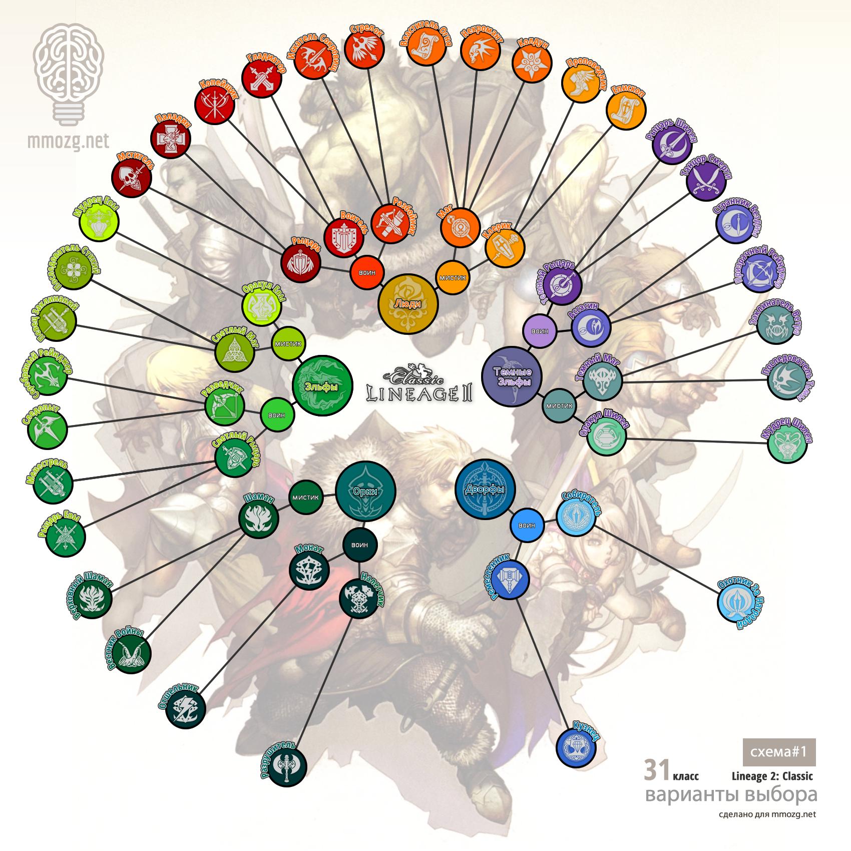 Lineage II: Трудный выбор: игра в классики