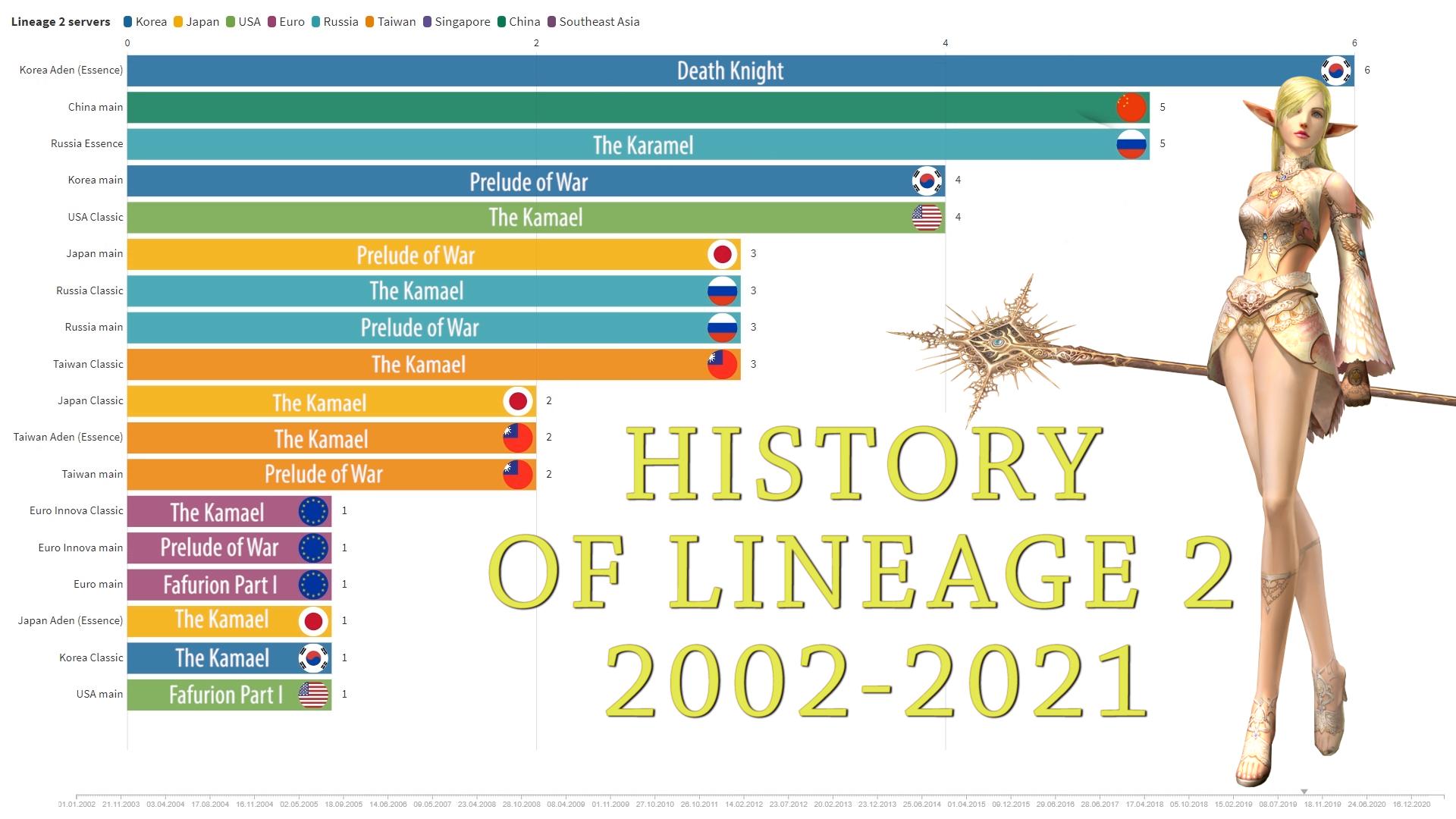 Lineage II: История Lineage 2 за 4 минуты